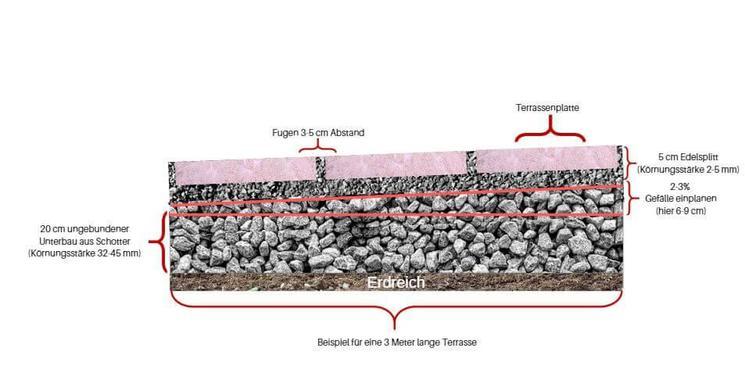 Gut bekannt Terrassenplatten verlegen | kemmler.de JT56