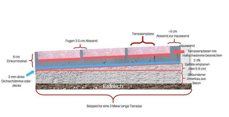 Querschnitt von Terrassenplatten mithilfe von Einkornmörtel auf einem gebundenem Untergrund verlegt