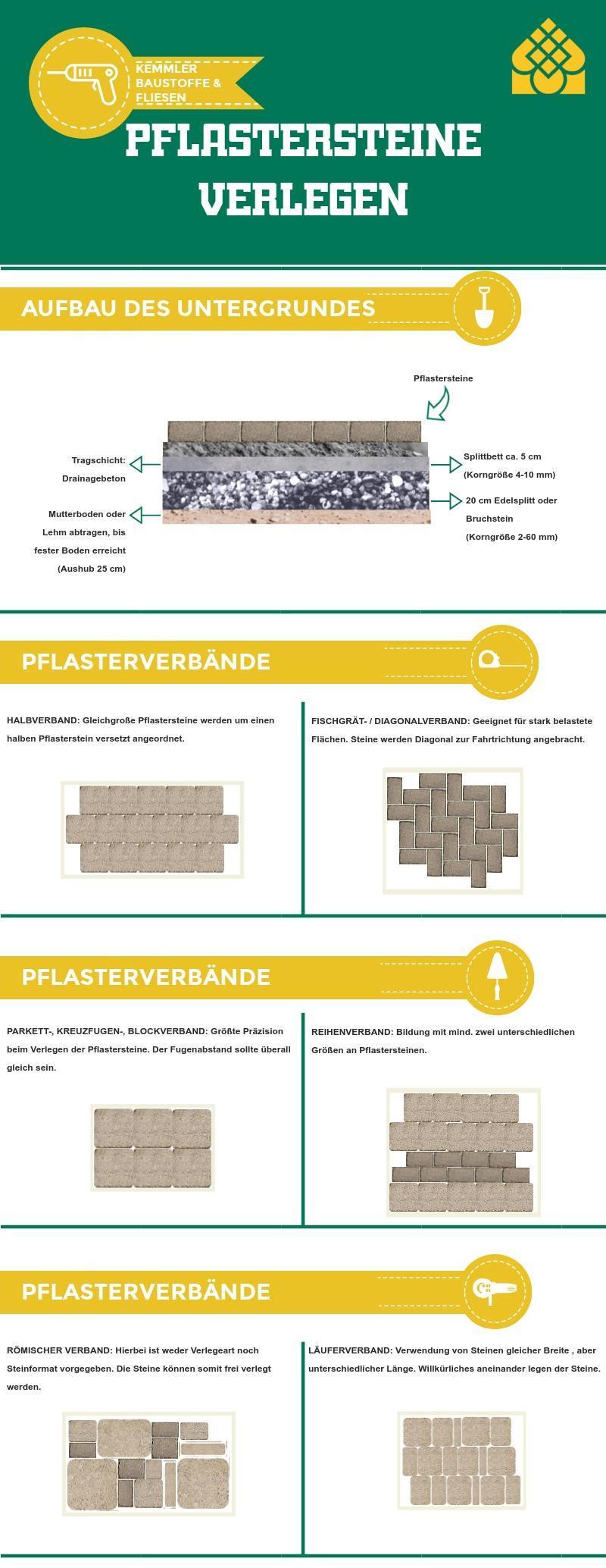Infografik Pflastersteine verlegen