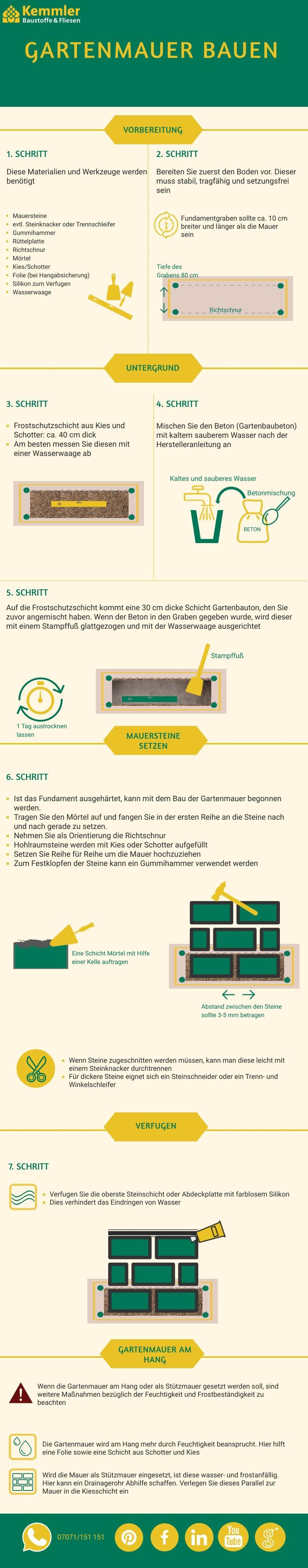 Infografik Gartenmauer bauen