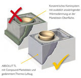 Schiedel Absolut ABS Grundpalette Wärme
